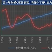 *見かけほどよくない韓国経済(第3四半期GDPを受けて)