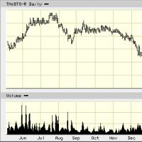 【タイ株】PER<13、ROA・ROE>10、Yield>7%で、何気に検索してみた。