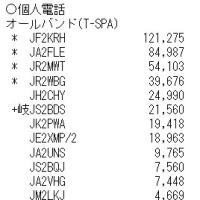 第41回東海マラソンコンテスト結果(2016年11月1日~7日実施)