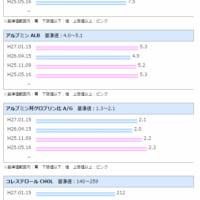 献血検査結果が出ました(2015年1月)