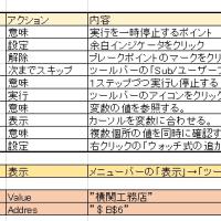 Excel VBA テクニック・プログラムの解析(201608001)