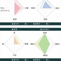 宝塚記念2017出走馬データ 5枠5番シュヴァルグラン