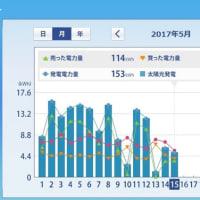 太陽光発電HEMS集計 (2017年5月上旬) ミニソーラー横浜青葉発電所