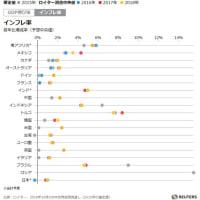 各国のGDP