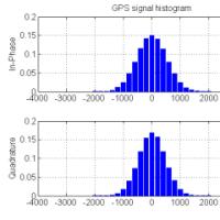 GPS signal simulation