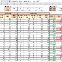 入社試験の成績表を作成しました。