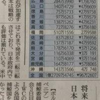国勢調査 初の人口減