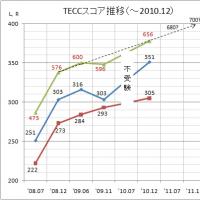 TECC結果到着(2010年12月)