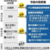 共謀罪、要件変え新設案 「テロ等準備罪」で提案検討 朝日新聞デジタル