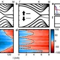 グラフェン半導体素子時代?