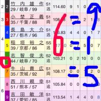 1/17 大宮記念競輪 G3 倉茂記念杯 最終日
