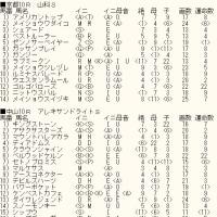 「東海S」「AJCC」&WIN5対象レースのカバラ暗示付き出馬表