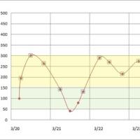 3月20日から26日までの血糖値