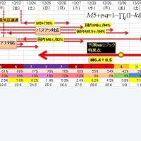 BOPPOさん 地震予測最新版
