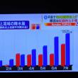 7/24 東京の水不足を表にすると