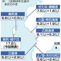 せたな最大26.9m津波
