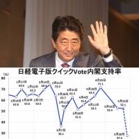 5/28時点:日経クイックVoteにおける安倍内閣支持率がまたぞろ急落中!