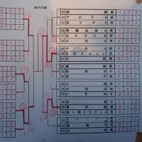 関東小学生クラブ対抗ソフトテニス大会 結果