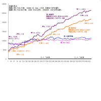 過去成績グラフ №3/4 です。