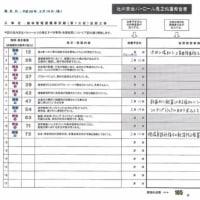 社内安全パト in 2017.2月度