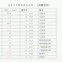 2017年度岐阜県立高校の入試志願者数について ~西濃学区をみる