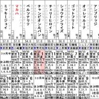 【マカハ】12/4中山10R 市川ステークス・出走確定