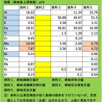 サンカンペーン陶磁の蛍光X線分析・(5:最終回)