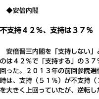 毎日新聞世論調査(東京) 安倍内閣 不支持42%、支持37% メジャー紙で初の不支持率勝利!