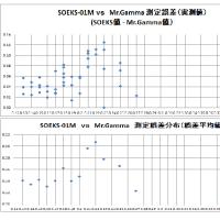 SOEKS-01M 対 Mr.Gamma の測定誤差