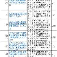 大田区議会第2回定例会 議案について奈須りえはこう判断しました。