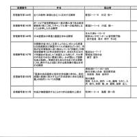 6月議会請願・陳情一覧