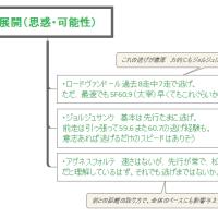 神戸新聞杯 展開(思惑・可能性)