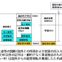 国民経済計算の基礎(4-1) -種々の量-