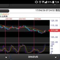 ドル円日足チャート 一段安前へ揺れ返し