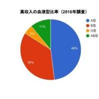 【速報】高収入に最も多い血液型が判明する