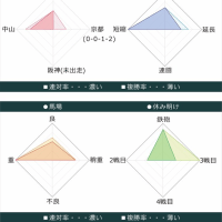 宝塚記念2017出走馬データ 2枠2番ゴールドアクター