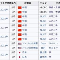 スパコン世界ランク、中国が8連覇 理研の「京」、東大に抜かれる