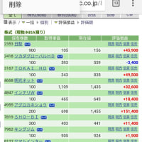 本日お弁当の日 5/25の株の結果