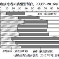 麻疹&ワクチン関連記事拾い読み(2017)
