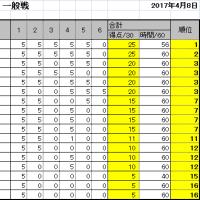 第14回詰将棋解答選手権初級戦・一般戦成績(名古屋会場)