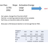 SBT(SrBi2Ta2O9)薄膜の焼成温度とアレニウスプロット