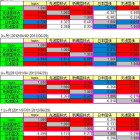 定点ウォッチ eMAXISの相関係数 設定来~2012/06/29,2012/09/28