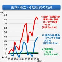 1995~2015 長期積立分散のシュミレーション