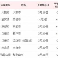 桜の開花予想(日本気象協会)