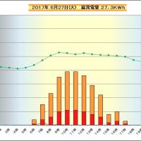 6月27日 時間別発電量