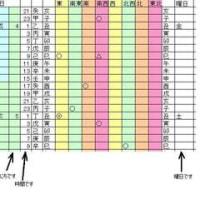 開運旅行カレンダー
