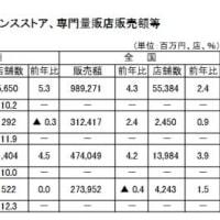 九州・沖縄 百貨店・スーパーの10月の販売額は,3カ月連続減 / コンビニ好調8%増