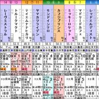 [日経新春杯(G2)]人気サイドの決着!? ついでに京成杯も…(^^ゞ