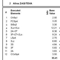 ロシア選手権、アリーナ・ザギトワは 221.21点、メドベ様に迫る