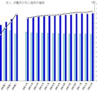 有効求人倍率で、日本にバブルがやってきた!